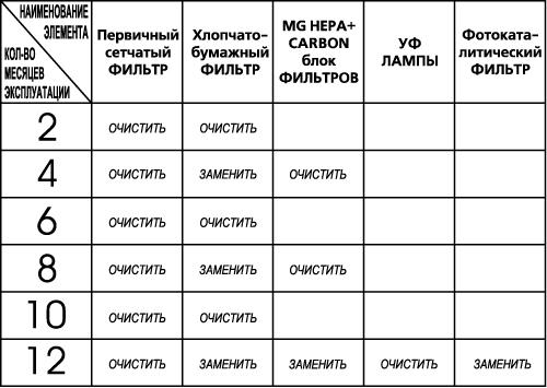 """Комплект фильтров к """"АТМОС-МАКСИ-450"""""""
