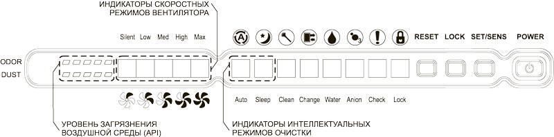 Многофункциональный очиститель-увлажнитель воздуха